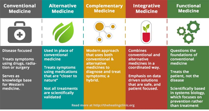 Formats and Types of Medicines
